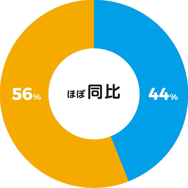 男性58% 女性42%