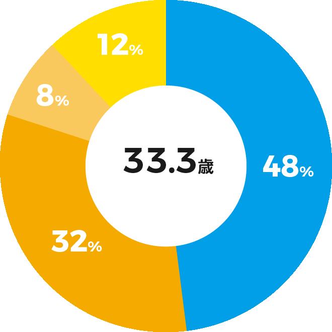 20代50% 30代23% 40代15% 50代12%