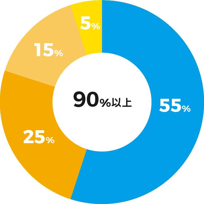 児童指導員56% 保育士28% 専門職員8% その他 8%