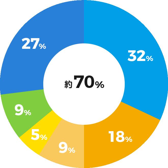 障害児福祉28% 介護関係16% 保育関係12% 運動指導12% 新卒入社12% その他業種20%