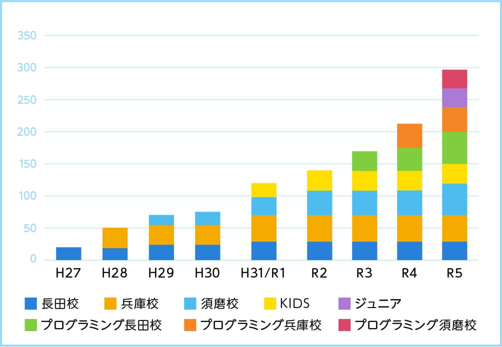 各校の在籍児童数のグラフ